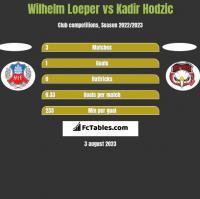 Wilhelm Loeper vs Kadir Hodzic h2h player stats