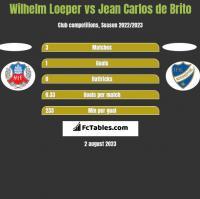 Wilhelm Loeper vs Jean Carlos de Brito h2h player stats