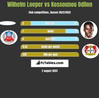 Wilhelm Loeper vs Kossounou Odilon h2h player stats