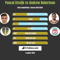 Pascal Struijk vs Andrew Robertson h2h player stats