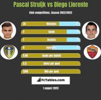 Pascal Struijk vs Diego Llorente h2h player stats
