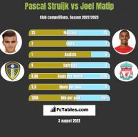 Pascal Struijk vs Joel Matip h2h player stats
