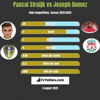 Pascal Struijk vs Joseph Gomez h2h player stats
