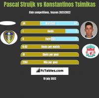 Pascal Struijk vs Konstantinos Tsimikas h2h player stats