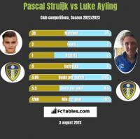Pascal Struijk vs Luke Ayling h2h player stats