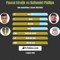 Pascal Struijk vs Nathaniel Phillips h2h player stats