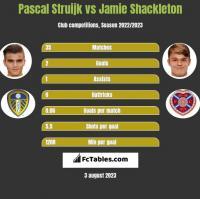 Pascal Struijk vs Jamie Shackleton h2h player stats