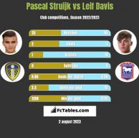 Pascal Struijk vs Leif Davis h2h player stats
