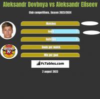 Aleksandr Dovbnya vs Aleksandr Eliseev h2h player stats