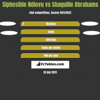 Siphesihle Ndlovu vs Shaquille Abrahams h2h player stats