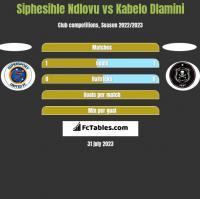 Siphesihle Ndlovu vs Kabelo Dlamini h2h player stats