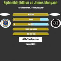 Siphesihle Ndlovu vs James Monyane h2h player stats