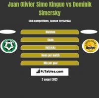 Juan Olivier Simo Kingue vs Dominik Simersky h2h player stats