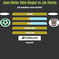 Juan Olivier Simo Kingue vs Jan Sterba h2h player stats