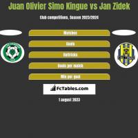 Juan Olivier Simo Kingue vs Jan Zidek h2h player stats