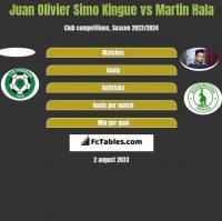 Juan Olivier Simo Kingue vs Martin Hala h2h player stats
