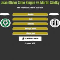 Juan Olivier Simo Kingue vs Martin Sladky h2h player stats
