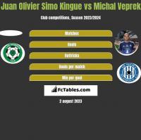 Juan Olivier Simo Kingue vs Michal Veprek h2h player stats