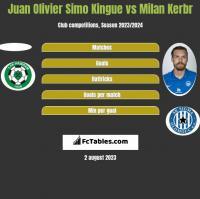 Juan Olivier Simo Kingue vs Milan Kerbr h2h player stats