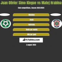 Juan Olivier Simo Kingue vs Matej Hrabina h2h player stats