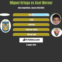 Miguel Ortega vs Axel Werner h2h player stats