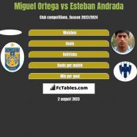 Miguel Ortega vs Esteban Andrada h2h player stats