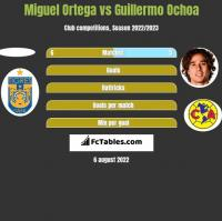 Miguel Ortega vs Guillermo Ochoa h2h player stats