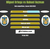 Miguel Ortega vs Nahuel Guzman h2h player stats