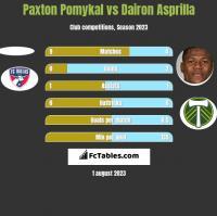 Paxton Pomykal vs Dairon Asprilla h2h player stats