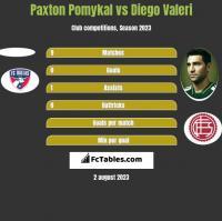 Paxton Pomykal vs Diego Valeri h2h player stats