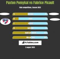 Paxton Pomykal vs Fabrice Picault h2h player stats