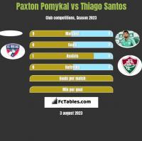 Paxton Pomykal vs Thiago Santos h2h player stats