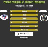 Paxton Pomykal vs Tanner Tessmann h2h player stats