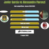 Javier Garcia vs Alessandro Florenzi h2h player stats