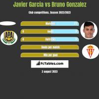 Javier Garcia vs Bruno Gonzalez h2h player stats