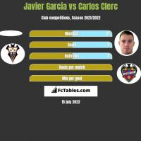 Javier Garcia vs Carlos Clerc h2h player stats