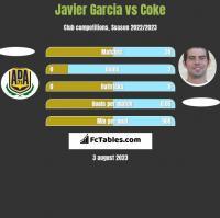 Javier Garcia vs Coke h2h player stats