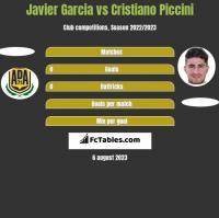 Javier Garcia vs Cristiano Piccini h2h player stats