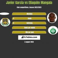 Javier Garcia vs Eliaquim Mangala h2h player stats
