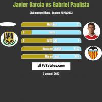 Javier Garcia vs Gabriel Paulista h2h player stats