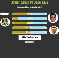 Javier Garcia vs Jose Gaya h2h player stats