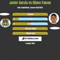Javier Garcia vs Eliseo Falcon h2h player stats