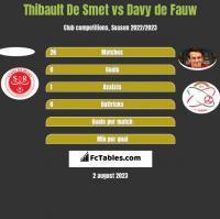 Thibault De Smet vs Davy de Fauw h2h player stats