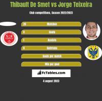 Thibault De Smet vs Jorge Teixeira h2h player stats
