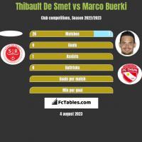 Thibault De Smet vs Marco Buerki h2h player stats