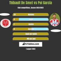 Thibault De Smet vs Pol Garcia h2h player stats