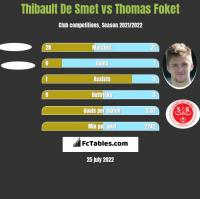 Thibault De Smet vs Thomas Foket h2h player stats