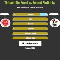 Thibault De Smet vs Ewoud Pletinckx h2h player stats