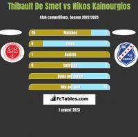 Thibault De Smet vs Nikos Kainourgios h2h player stats