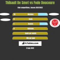 Thibault De Smet vs Fode Doucoure h2h player stats